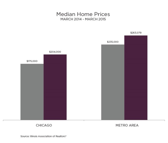 Chicago Housing Market Trends Update Q2 2015